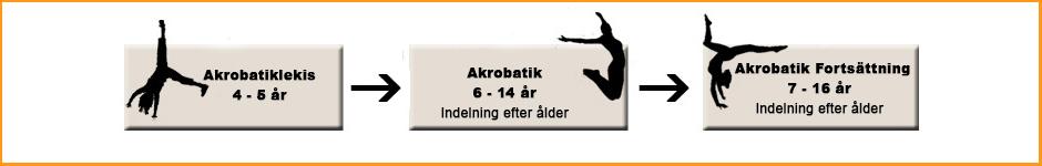 Utveckling Gymnastik Stockholm Acrobatic Academy
