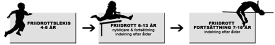 Friidrott - Stockholm Sport Academy